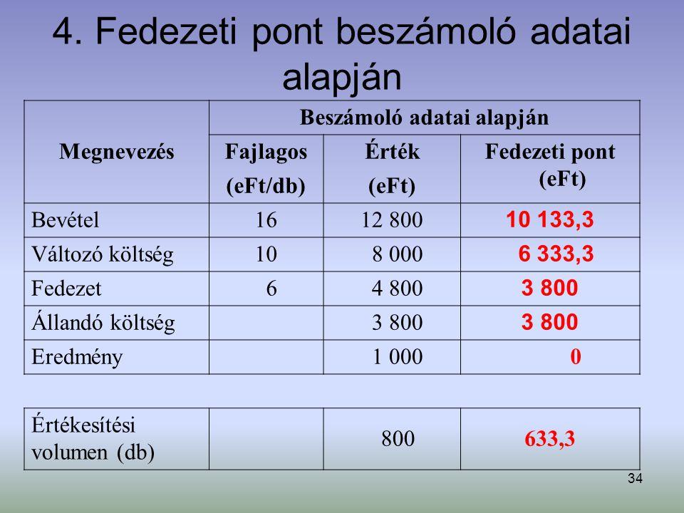 4. Fedezeti pont beszámoló adatai alapján