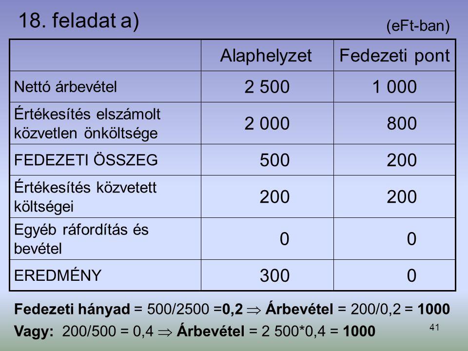 18. feladat a) 300 200 500 2 000 2 500 Alaphelyzet Fedezeti pont 1 000