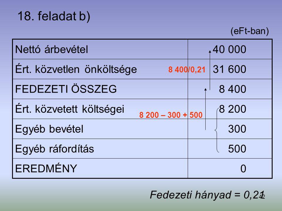 18. feladat b) Nettó árbevétel 40 000 Ért. közvetlen önköltsége 31 600