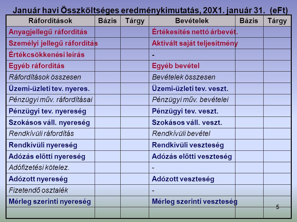 Január havi Összköltséges eredménykimutatás, 20X1. január 31. (eFt)