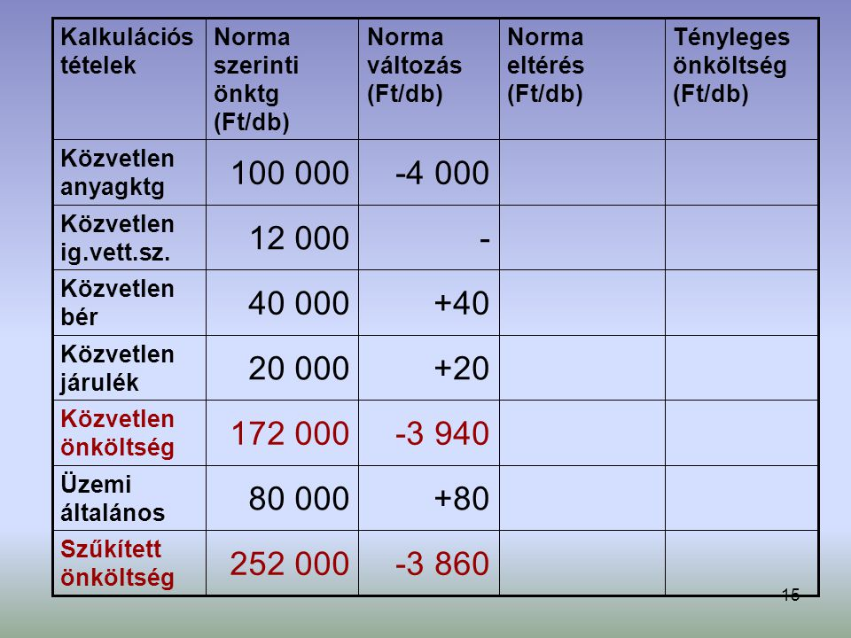 Kalkulációs tételek Norma szerinti önktg (Ft/db) Norma változás (Ft/db) Norma eltérés (Ft/db) Tényleges önköltség (Ft/db)