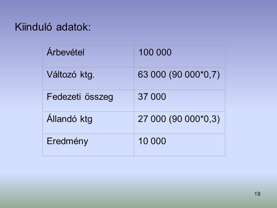 Kiinduló adatok: Árbevétel 100 000 Változó ktg. 63 000 (90 000*0,7)