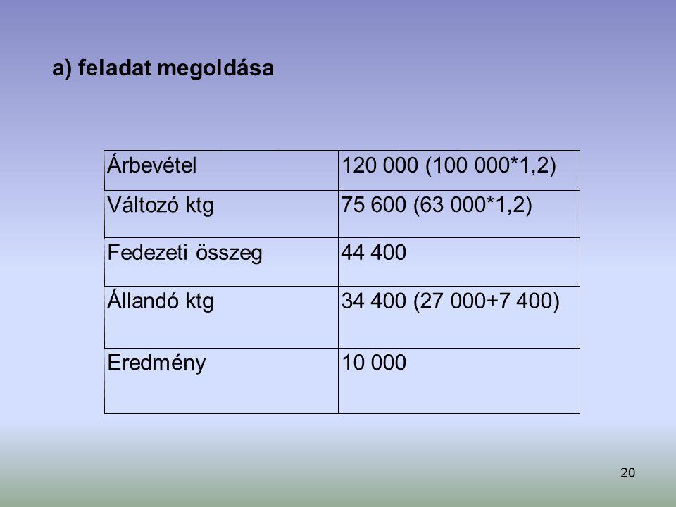 a) feladat megoldása Árbevétel 120 000 (100 000*1,2) Változó ktg