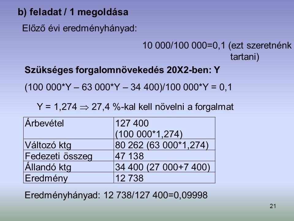 b) feladat / 1 megoldása Előző évi eredményhányad: