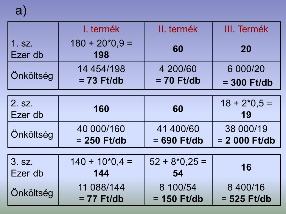 a) I. termék II. termék III. Termék 1. sz. Ezer db 180 + 20*0,9 = 198
