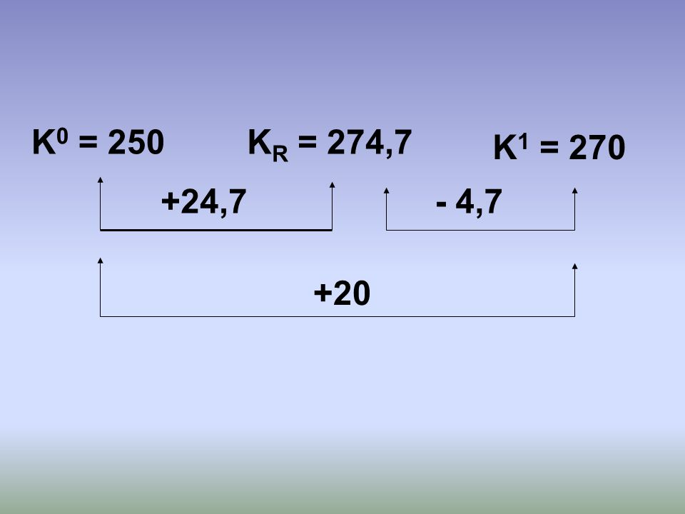K0 = 250 KR = 274,7 K1 = 270 +24,7 - 4,7 +20