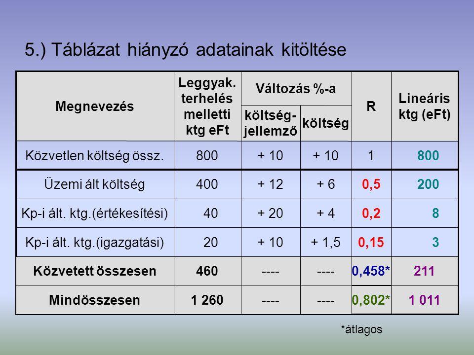 5.) Táblázat hiányzó adatainak kitöltése