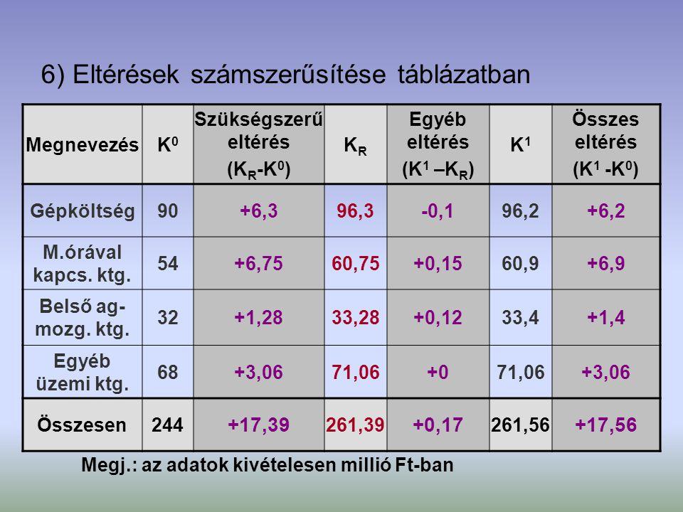 6) Eltérések számszerűsítése táblázatban