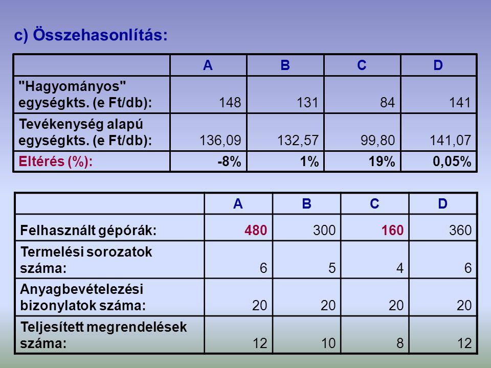 c) Összehasonlítás: A B C D Hagyományos egységkts. (e Ft/db): 148