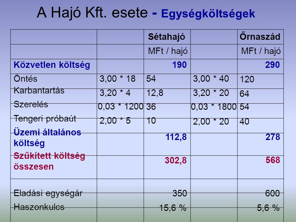 A Hajó Kft. esete - Egységköltségek