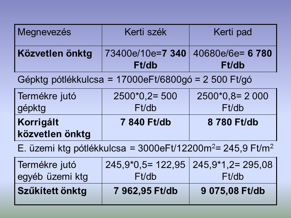 Megnevezés Kerti szék. Kerti pad. Közvetlen önktg. 73400e/10e=7 340 Ft/db. 40680e/6e= 6 780 Ft/db.