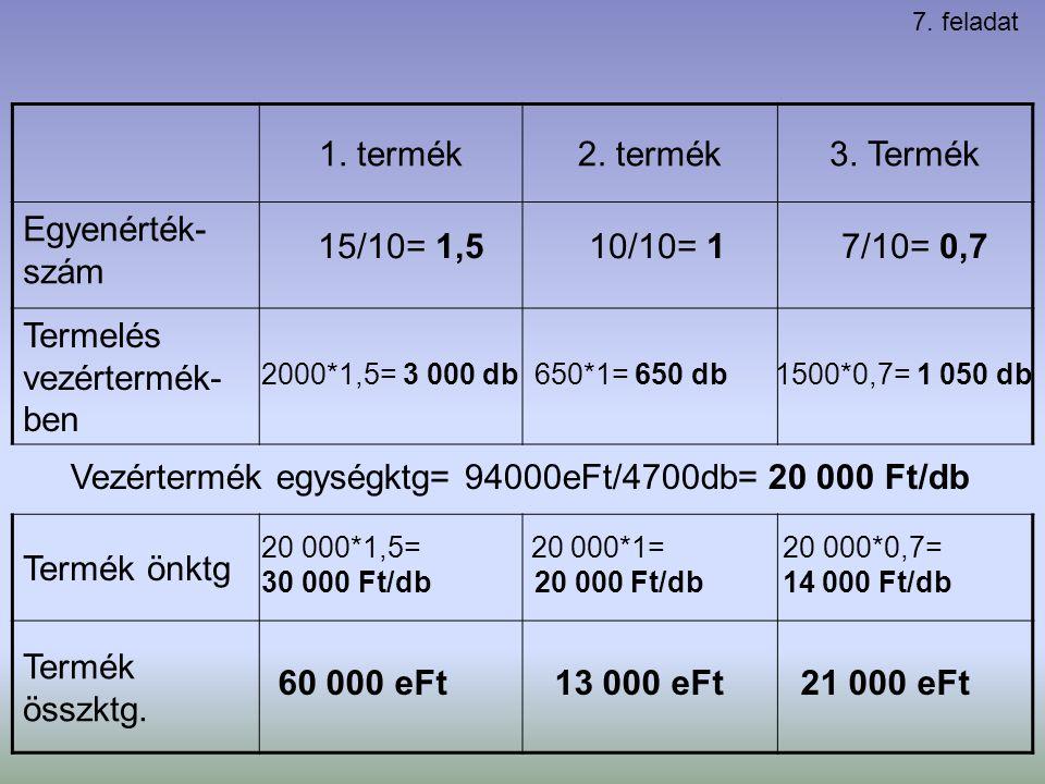 Vezértermék egységktg= 94000eFt/4700db= 20 000 Ft/db