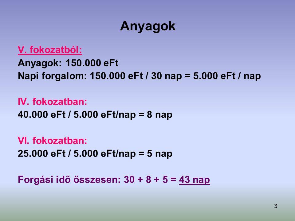 Anyagok V. fokozatból: Anyagok: 150.000 eFt