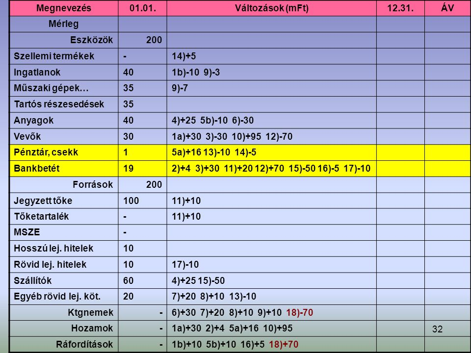 Megnevezés 01.01. Változások (mFt) 12.31. ÁV. Mérleg. Eszközök. 200. Szellemi termékek. - 14)+5.