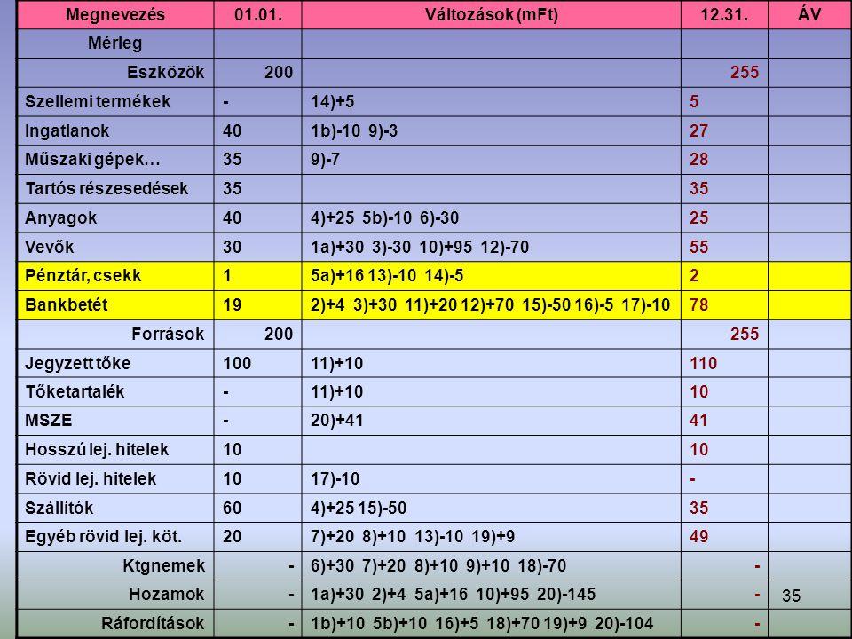 Megnevezés 01.01. Változások (mFt) 12.31. ÁV. Mérleg. Eszközök. 200. 255. Szellemi termékek.