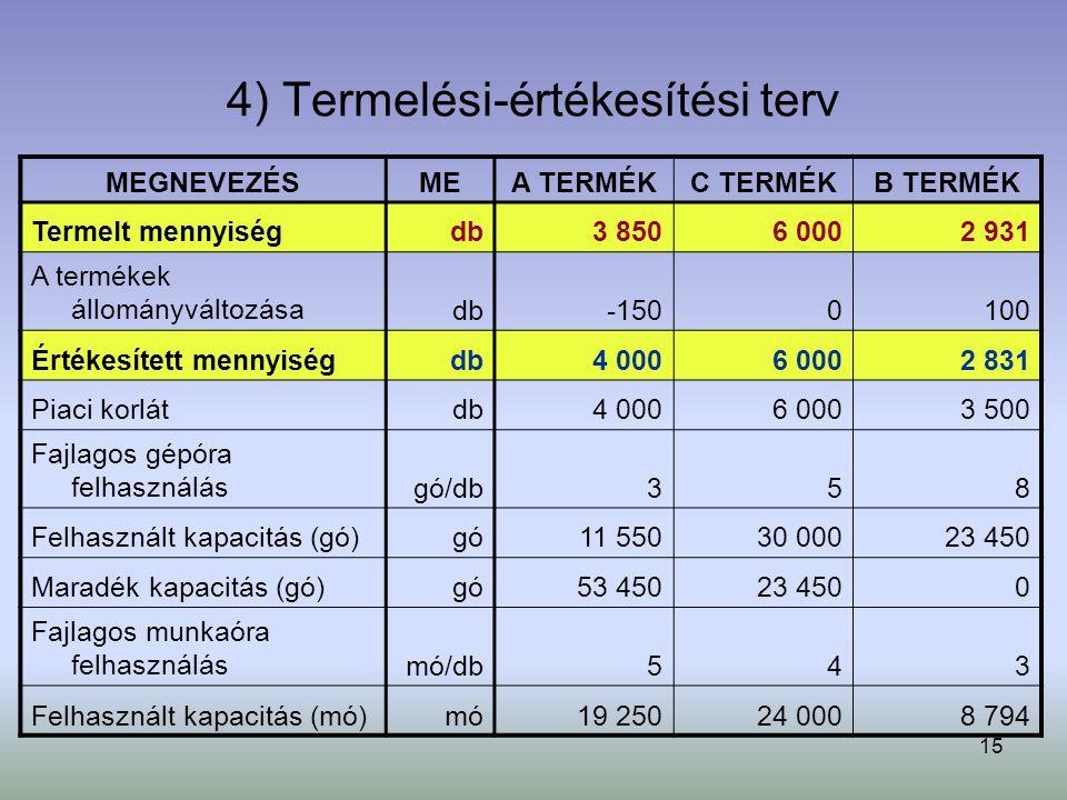 4) Termelési-értékesítési terv