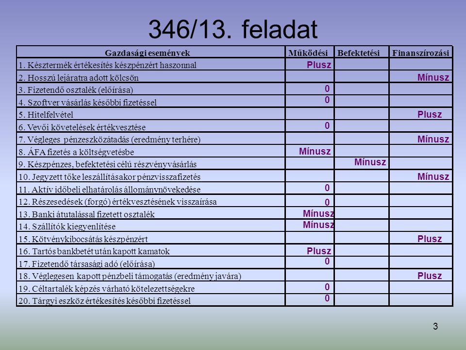 346/13. feladat Gazdasági események Működési Befektetési