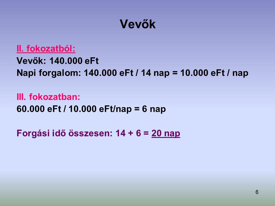 Vevők II. fokozatból: Vevők: 140.000 eFt
