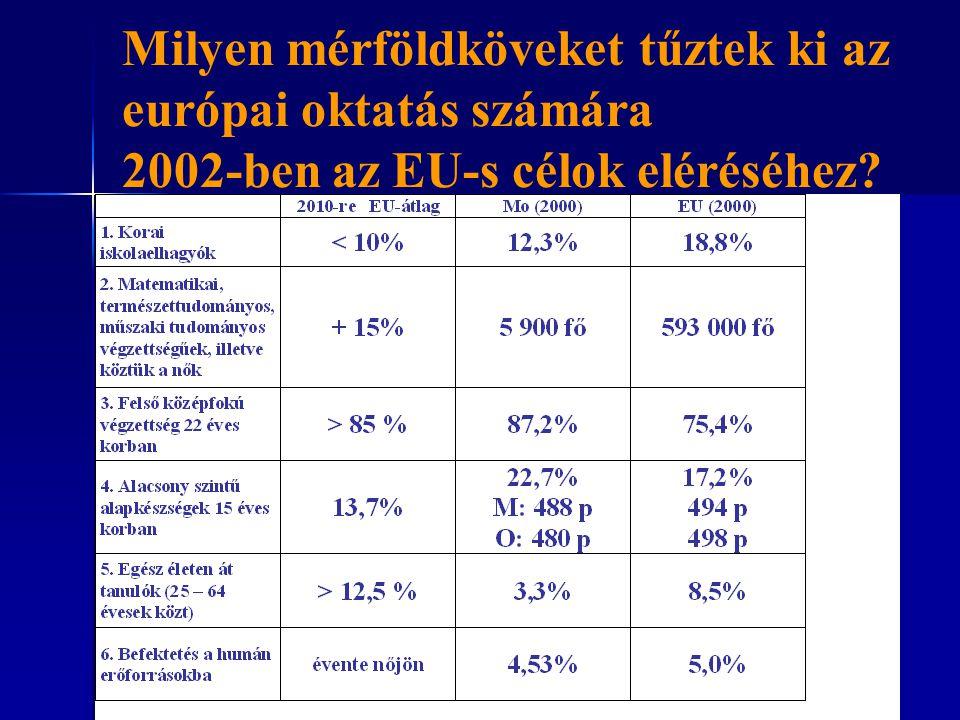 Milyen mérföldköveket tűztek ki az európai oktatás számára 2002-ben az EU-s célok eléréséhez