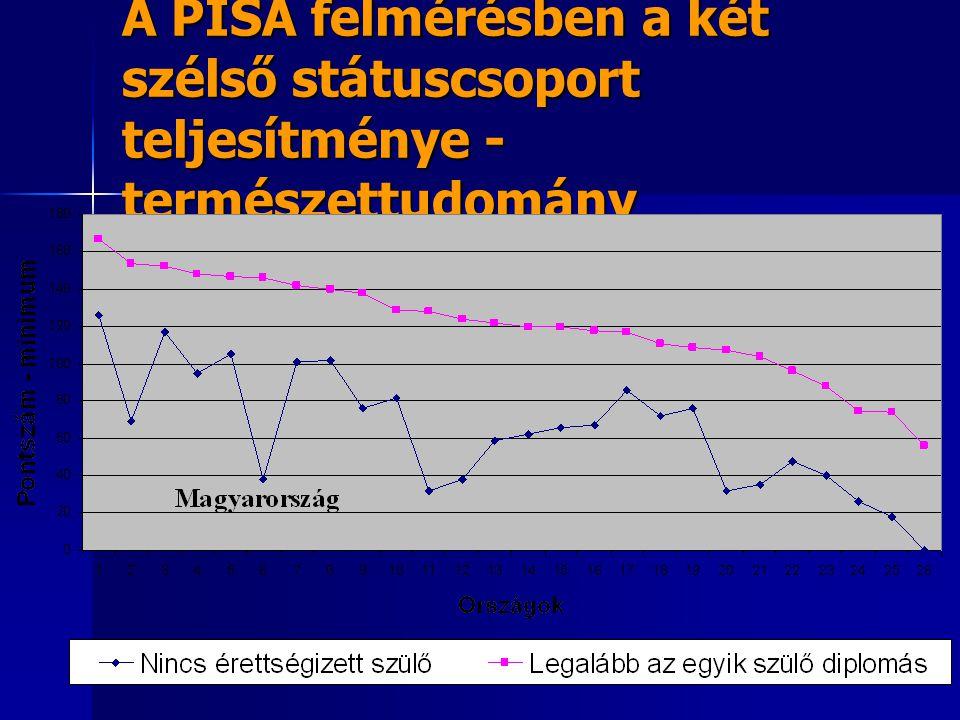A PISA felmérésben a két szélső státuscsoport teljesítménye - természettudomány