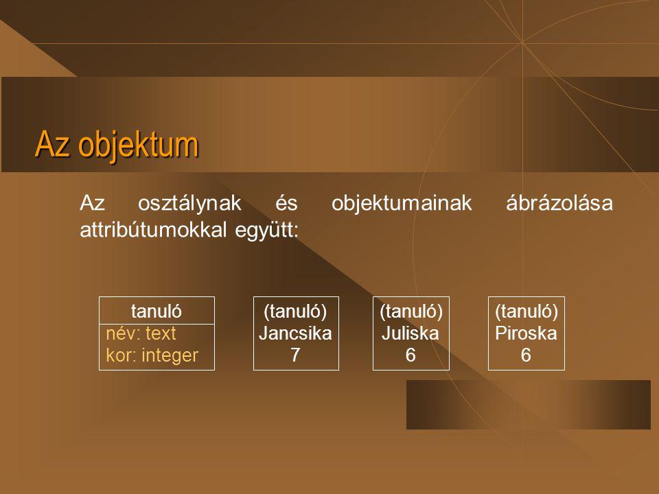 Az objektum Az osztálynak és objektumainak ábrázolása attribútumokkal együtt: tanuló. név: text. kor: integer.