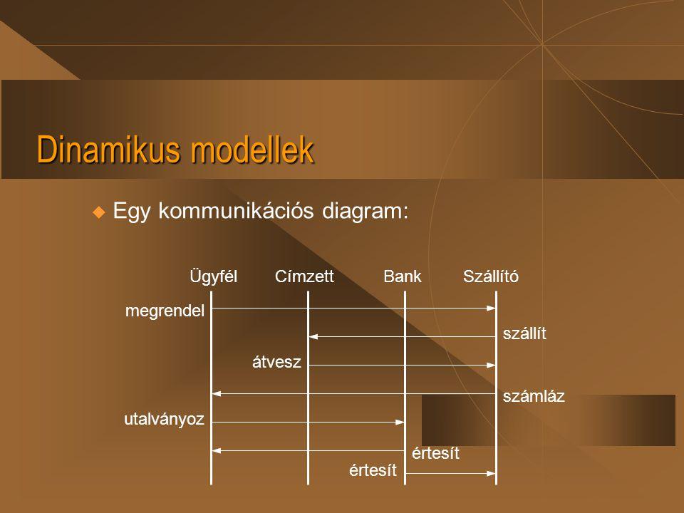 Dinamikus modellek Egy kommunikációs diagram: Ügyfél Címzett Bank