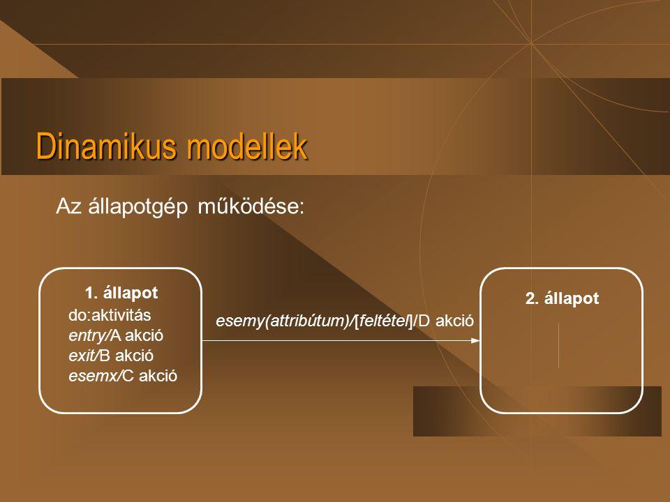 Dinamikus modellek Az állapotgép működése: 1. állapot 2. állapot