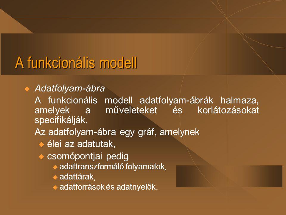 A funkcionális modell Adatfolyam-ábra