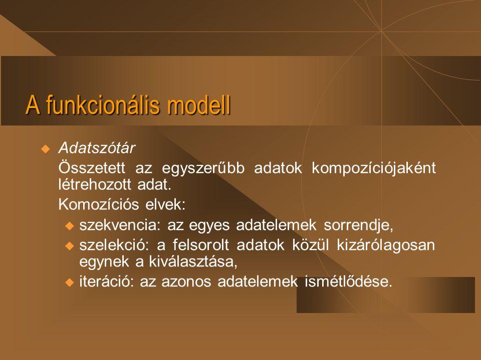 A funkcionális modell Adatszótár
