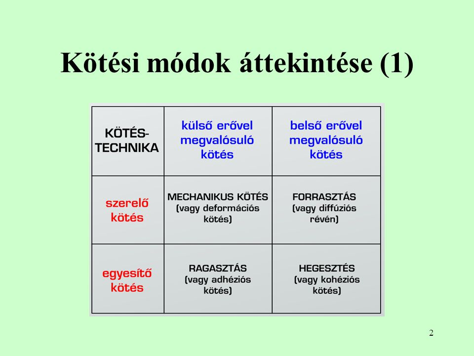 Kötési módok áttekintése (1)