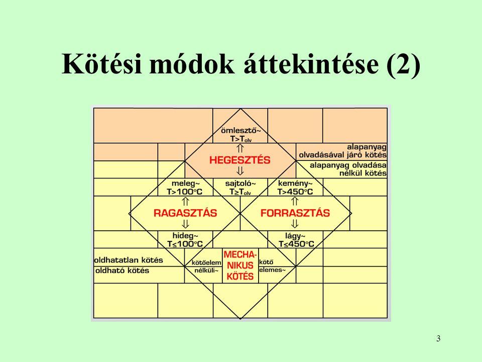 Kötési módok áttekintése (2)