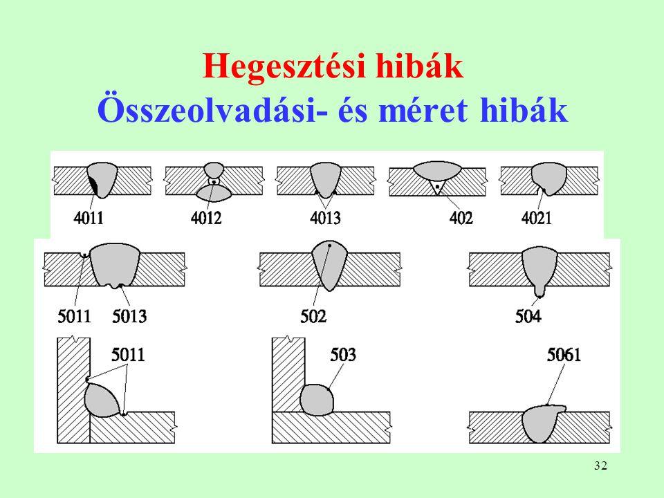 Hegesztési hibák Összeolvadási- és méret hibák