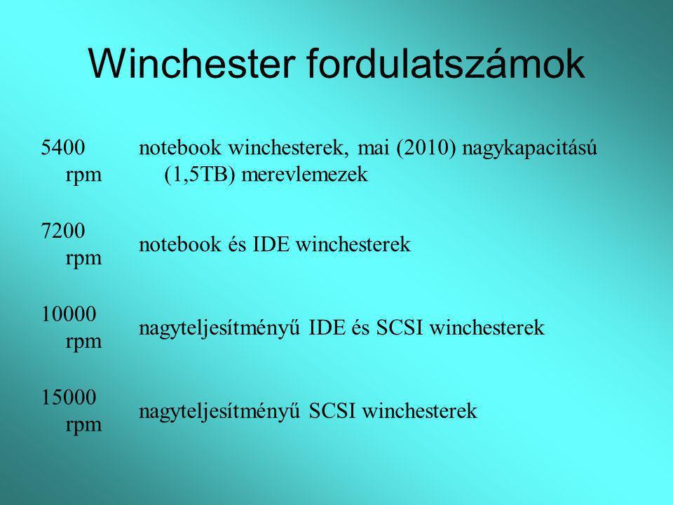 Winchester fordulatszámok