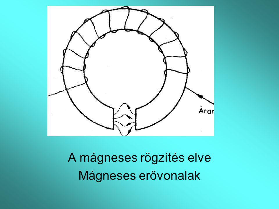 A mágneses rögzítés elve