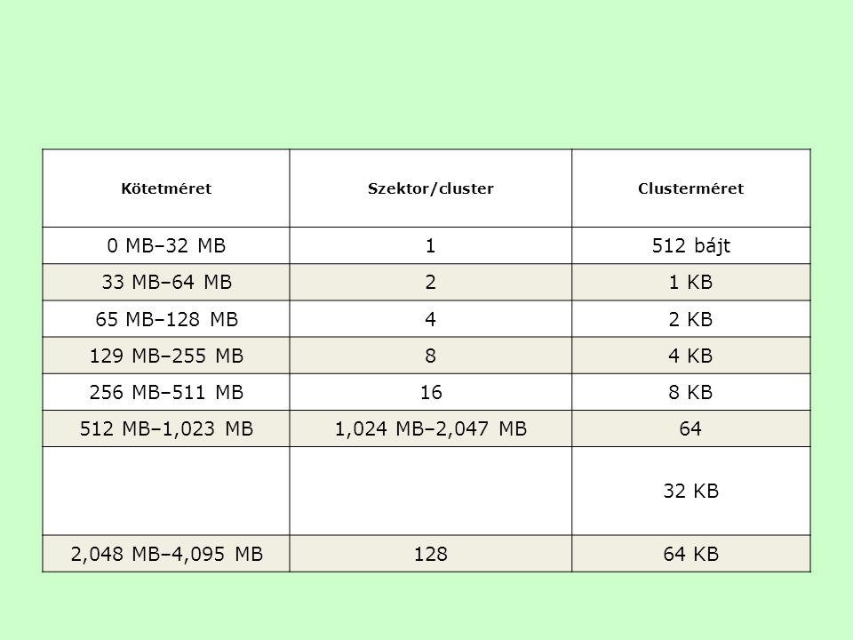 0 MB–32 MB 1 512 bájt 33 MB–64 MB 2 1 KB 65 MB–128 MB 4 2 KB
