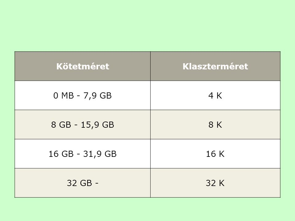 Kötetméret Klaszterméret 0 MB - 7,9 GB 4 K 8 GB - 15,9 GB 8 K 16 GB - 31,9 GB 16 K 32 GB - 32 K