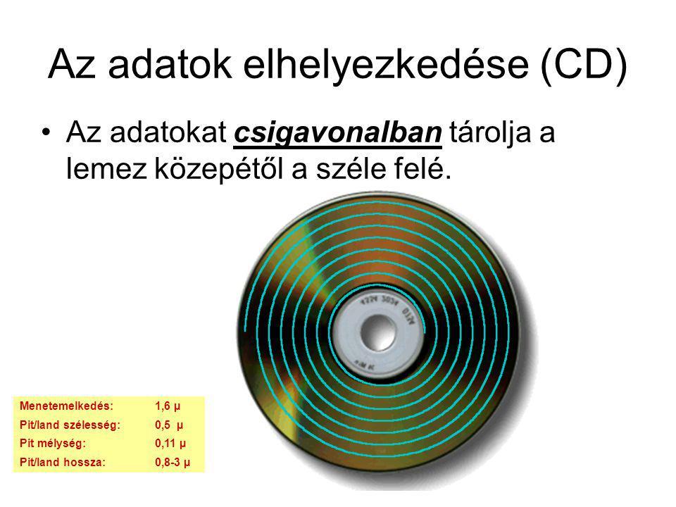 Az adatok elhelyezkedése (CD)