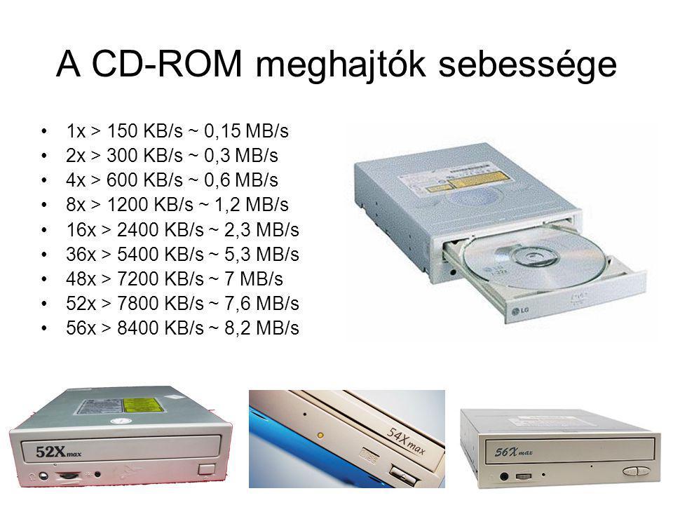 A CD-ROM meghajtók sebessége