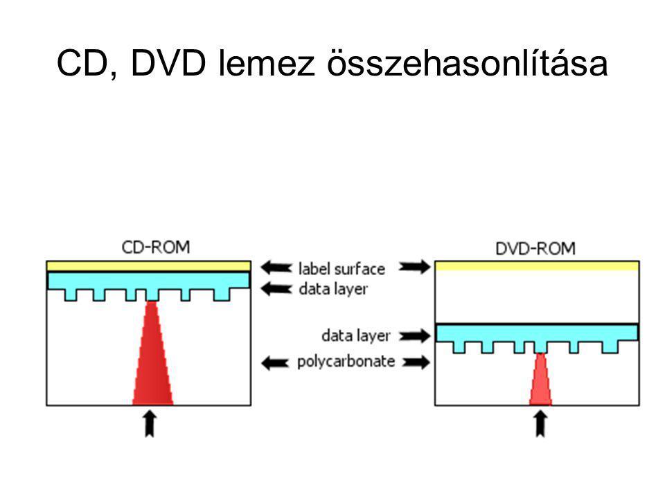 CD, DVD lemez összehasonlítása