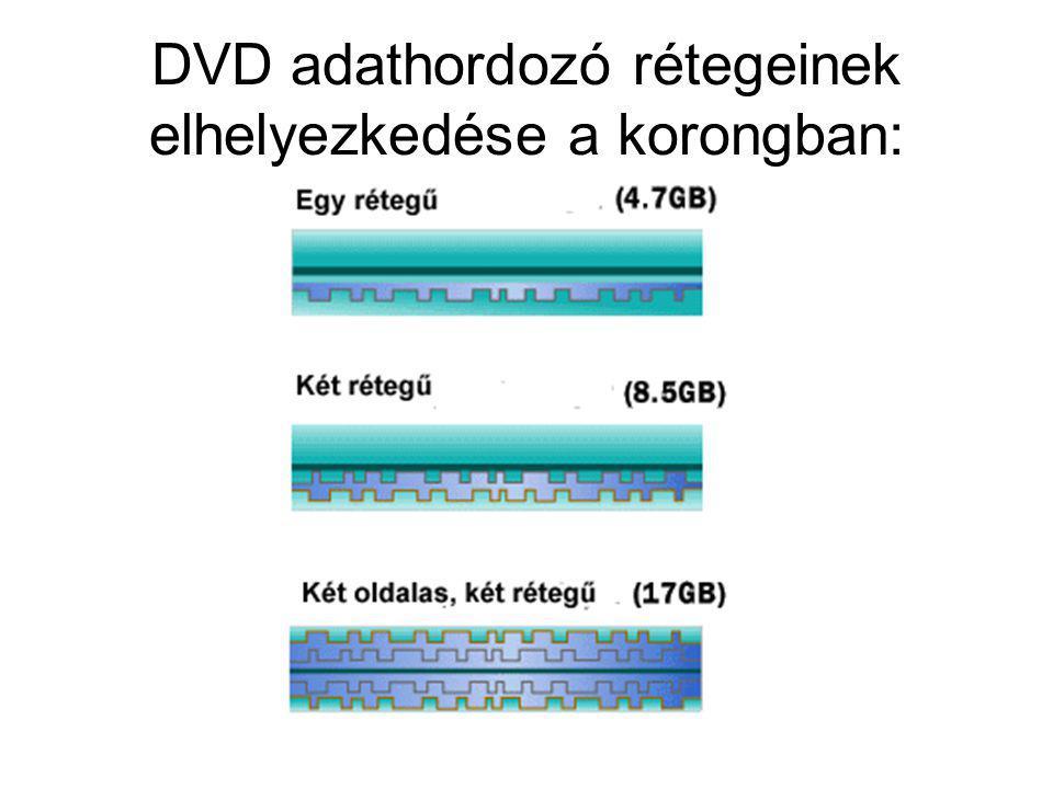 DVD adathordozó rétegeinek elhelyezkedése a korongban: