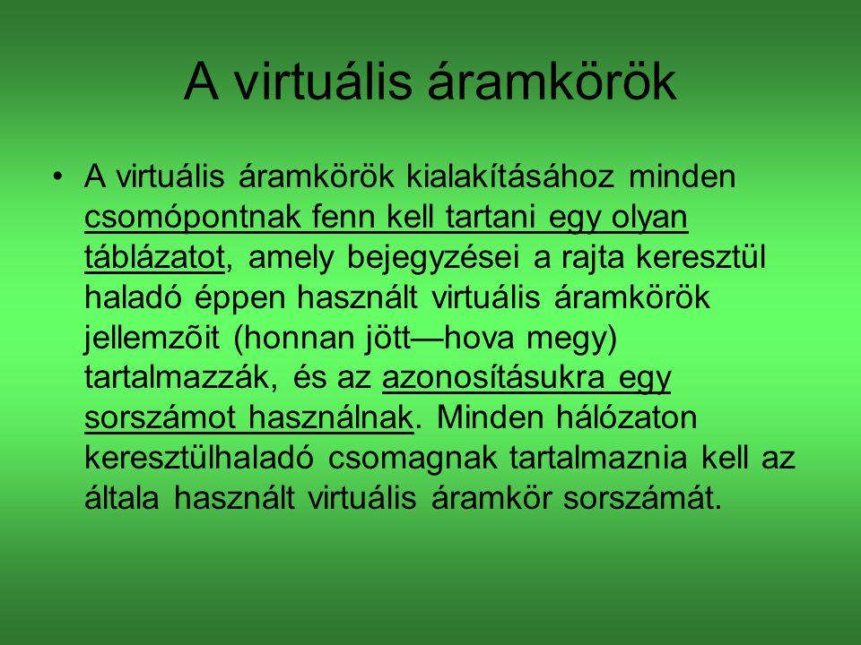 A virtuális áramkörök