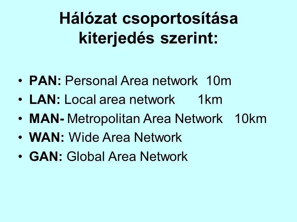 Hálózat csoportosítása kiterjedés szerint: