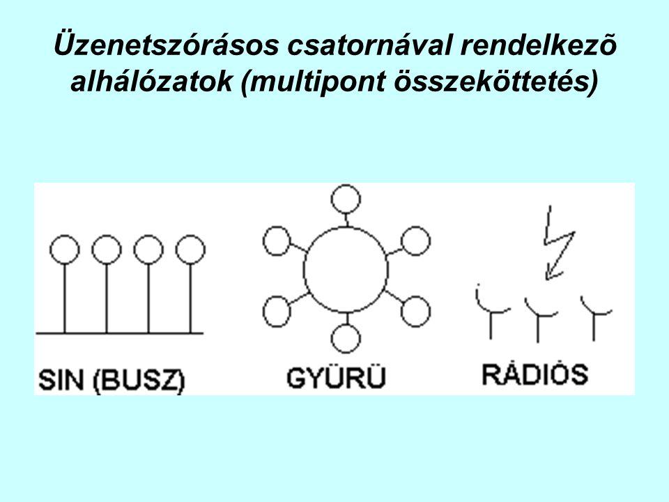 Üzenetszórásos csatornával rendelkezõ alhálózatok (multipont összeköttetés)