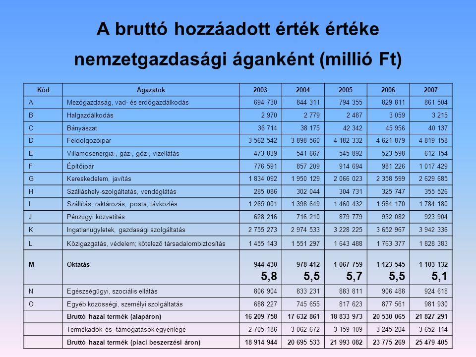 A bruttó hozzáadott érték értéke nemzetgazdasági áganként (millió Ft)