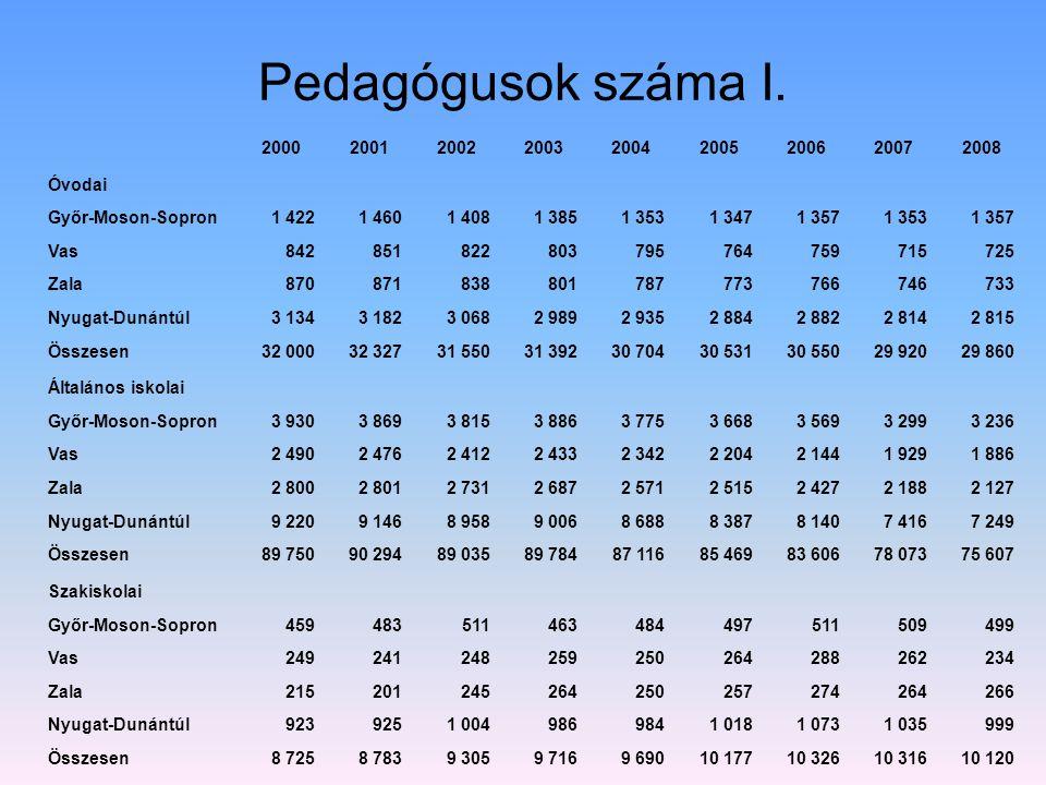 Pedagógusok száma I. 2000. 2001. 2002. 2003. 2004. 2005. 2006. 2007. 2008. Óvodai. Győr-Moson-Sopron.