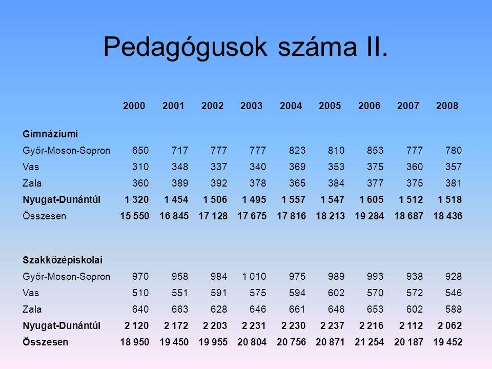 Pedagógusok száma II. 2000. 2001. 2002. 2003. 2004. 2005. 2006. 2007. 2008. Gimnáziumi. Győr-Moson-Sopron.