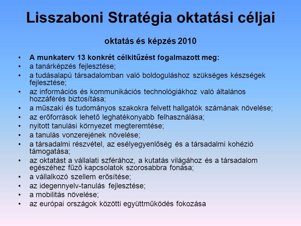 Lisszaboni Stratégia oktatási céljai oktatás és képzés 2010