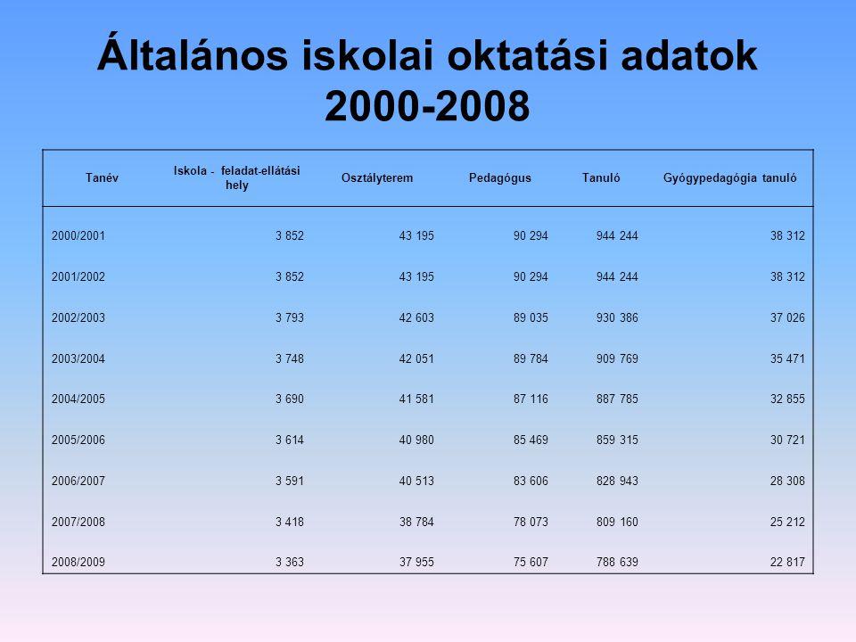 Általános iskolai oktatási adatok 2000-2008
