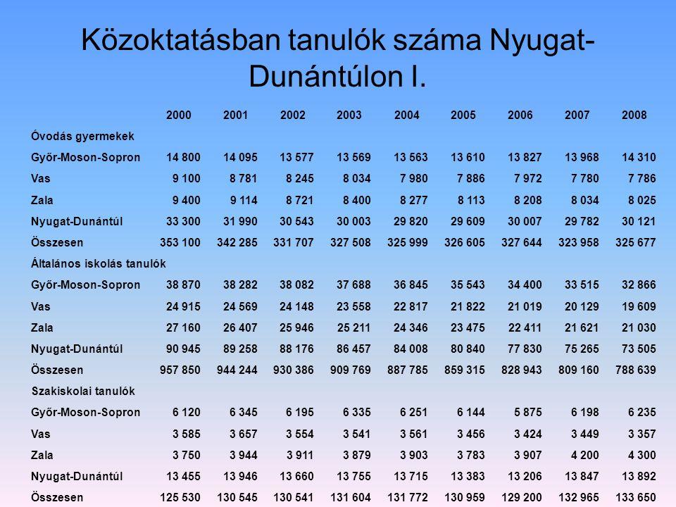 Közoktatásban tanulók száma Nyugat-Dunántúlon I.