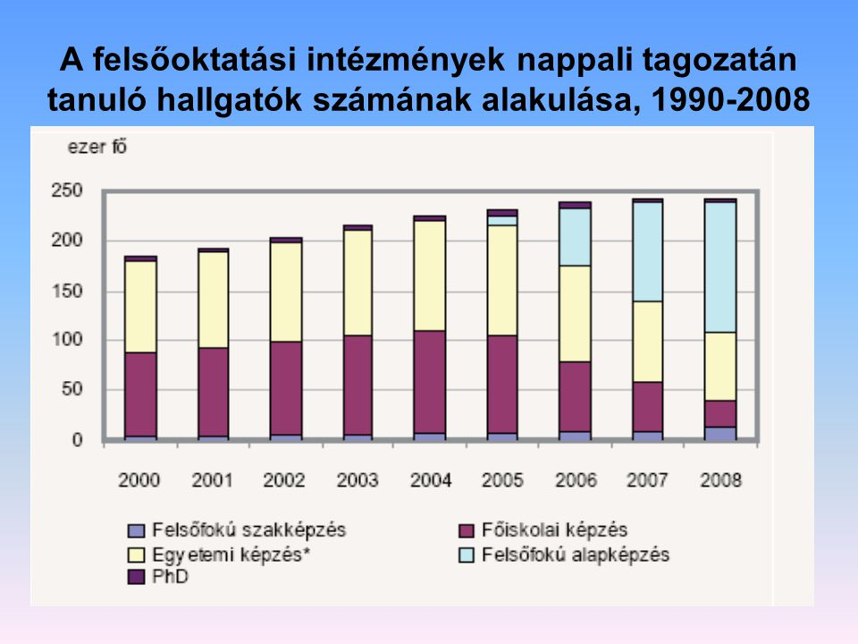 A felsőoktatási intézmények nappali tagozatán tanuló hallgatók számának alakulása, 1990-2008